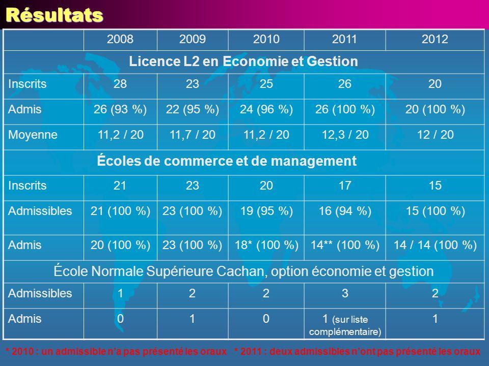 Résultats 20082009201020112012 Licence L2 en Economie et Gestion Inscrits2823252620 Admis26 (93 %)22 (95 %)24 (96 %)26 (100 %)20 (100 %) Moyenne11,2 / 2011,7 / 2011,2 / 2012,3 / 2012 / 20 Écoles de commerce et de management Inscrits2123201715 Admissibles21 (100 %)23 (100 %)19 (95 %)16 (94 %)15 (100 %) Admis20 (100 %)23 (100 %)18* (100 %)14** (100 %)14 / 14 (100 %) École Normale Supérieure Cachan, option économie et gestion Admissibles12232 Admis0101 (sur liste complémentaire) 1 * 2010 : un admissible na pas présenté les oraux* 2011 : deux admissibles nont pas présenté les oraux