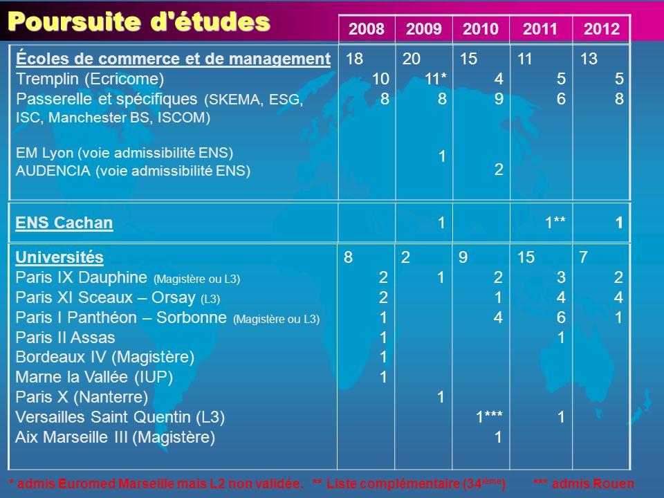 Poursuite d études 20082009201020112012 Universités Paris IX Dauphine (Magistère ou L3) Paris XI Sceaux – Orsay (L3) Paris I Panthéon – Sorbonne (Magistère ou L3) Paris II Assas Bordeaux IV (Magistère) Marne la Vallée (IUP) Paris X (Nanterre) Versailles Saint Quentin (L3) Aix Marseille III (Magistère) 82211118221111 211211 9 2 1 4 1*** 1 15 3 4 6 1 72417241 ENS Cachan11**1 Écoles de commerce et de management Tremplin (Ecricome) Passerelle et spécifiques (SKEMA, ESG, ISC, Manchester BS, ISCOM) EM Lyon (voie admissibilité ENS) AUDENCIA (voie admissibilité ENS) 18 10 8 20 11* 8 1 15 4 9 2 11 5 6 13 5 8 * admis Euromed Marseille mais L2 non validée.
