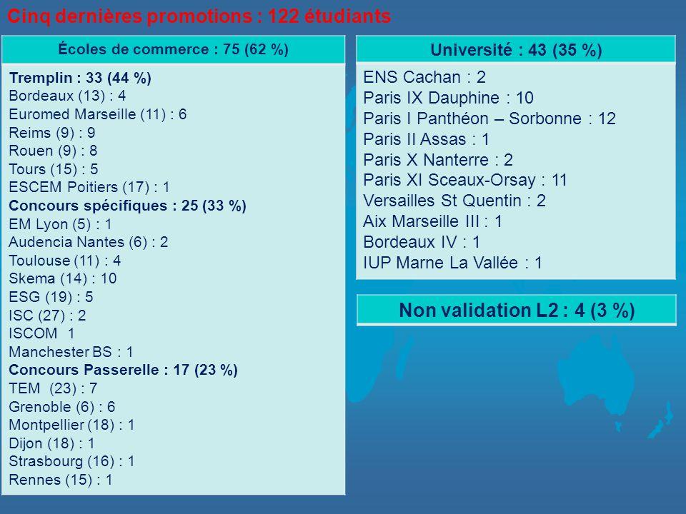 Écoles de commerce : 75 (62 %) Tremplin : 33 (44 %) Bordeaux (13) : 4 Euromed Marseille (11) : 6 Reims (9) : 9 Rouen (9) : 8 Tours (15) : 5 ESCEM Poitiers (17) : 1 Concours spécifiques : 25 (33 %) EM Lyon (5) : 1 Audencia Nantes (6) : 2 Toulouse (11) : 4 Skema (14) : 10 ESG (19) : 5 ISC (27) : 2 ISCOM 1 Manchester BS : 1 Concours Passerelle : 17 (23 %) TEM (23) : 7 Grenoble (6) : 6 Montpellier (18) : 1 Dijon (18) : 1 Strasbourg (16) : 1 Rennes (15) : 1 Cinq dernières promotions : 122 étudiants Université : 43 (35 %) ENS Cachan : 2 Paris IX Dauphine : 10 Paris I Panthéon – Sorbonne : 12 Paris II Assas : 1 Paris X Nanterre : 2 Paris XI Sceaux-Orsay : 11 Versailles St Quentin : 2 Aix Marseille III : 1 Bordeaux IV : 1 IUP Marne La Vallée : 1 Non validation L2 : 4 (3 %)
