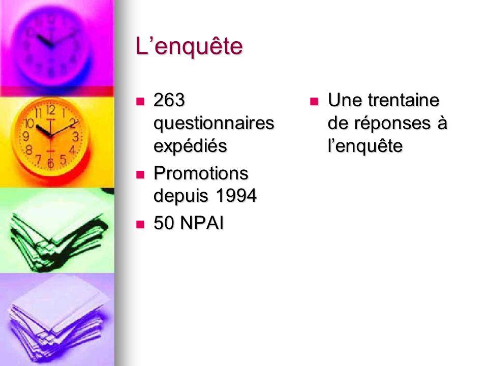 Lenquête 263 questionnaires expédiés 263 questionnaires expédiés Promotions depuis 1994 Promotions depuis 1994 50 NPAI 50 NPAI Une trentaine de répons