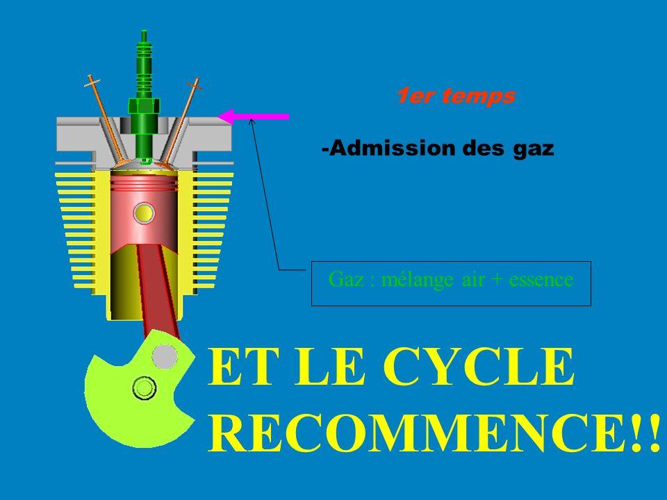 -Admission des gaz 1er temps Gaz : mélange air + essence ET LE CYCLE RECOMMENCE!!