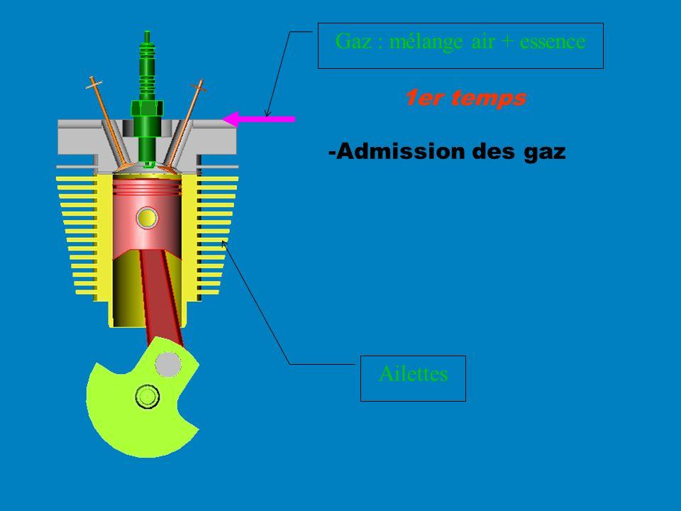 -Admission des gaz 1er temps Gaz : mélange air + essence Ailettes