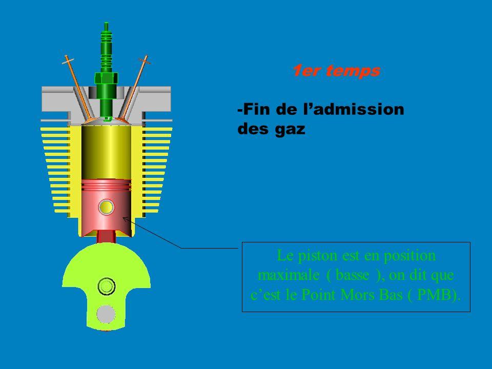 -Fin de ladmission des gaz 1er temps Le piston est en position maximale ( basse ), on dit que cest le Point Mors Bas ( PMB).