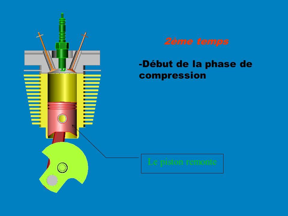 -Début de la phase de compression 2ème temps Le piston remonte