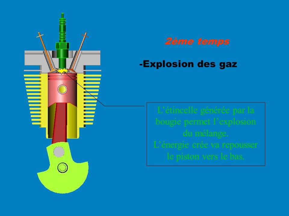 -Explosion des gaz 2ème temps Létincelle générée par la bougie permet lexplosion du mélange. Lénergie crée va repousser le piston vers le bas.