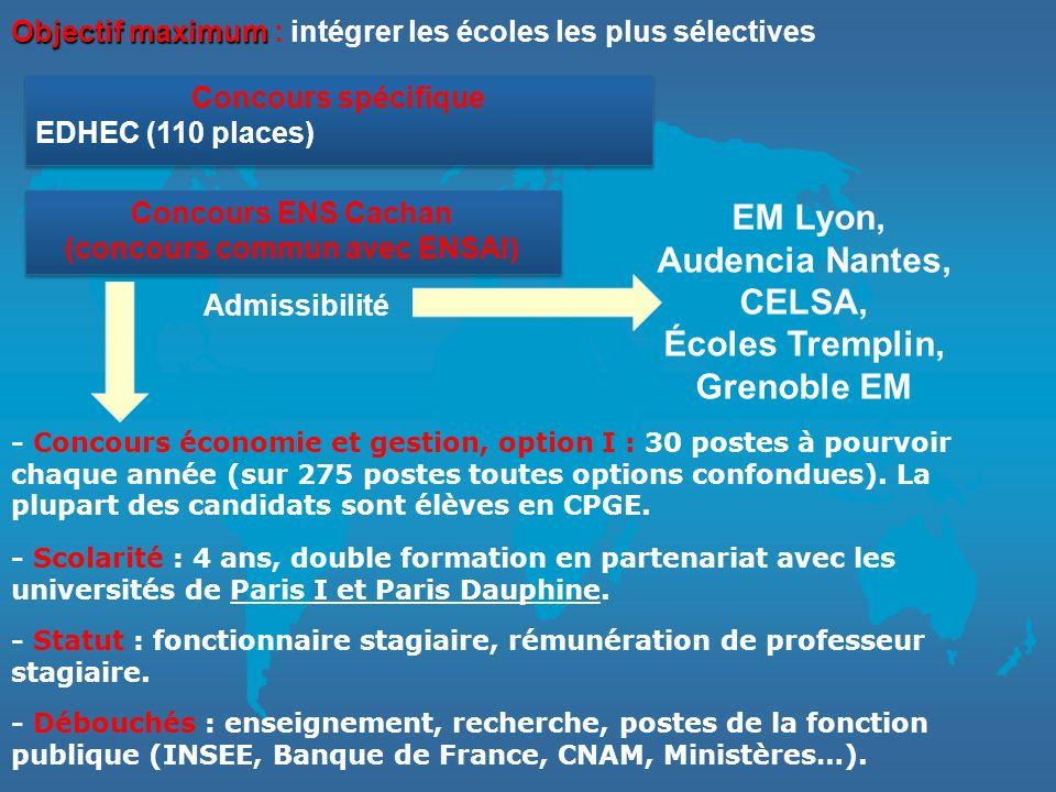 200820092010 Licence L2 en Economie et Gestion Inscrits282325 Admis26 (93 %)22 (95 %)24 (96 %) Moyenne générale11,2 / 2011,7 / 2011,2 / 20 Écoles de commerce et de management Inscrits212320 Admissibles (écrits)21 (100 %)23 (100 %)19 (95 %) Admis20 (100 %)23 (100 %)18* (100 %) École Normale Supérieure Cachan, option économie et gestion Admissibles122 Admis010Résultats * 2010 : un admissible na pas présenté les oraux