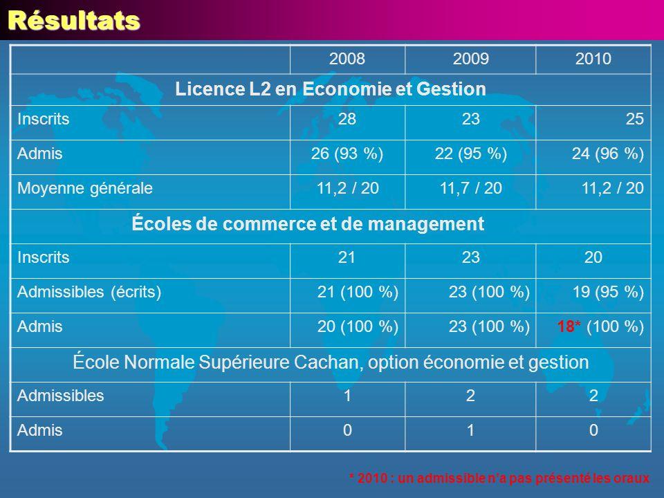 200820092010 Licence L2 en Economie et Gestion Inscrits282325 Admis26 (93 %)22 (95 %)24 (96 %) Moyenne générale11,2 / 2011,7 / 2011,2 / 20 Écoles de c