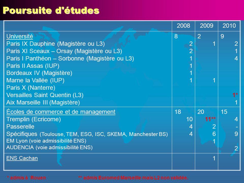 Ecoles de commerce : 52 (68 %) Tremplin : 23 (30 %) Bordeaux : 3 Euromed Marseille : 4 Reims : 5 Rouen : 6 Tours : 5 Concours spécifiques : 26 (34 %) EM Lyon : 1 Audencia Nantes : 2 Toulouse : 4 Skema : 7 TEM : 4 ESG : 5 ISC : 2 Manchester BS : 1 Concours Passerelle : 3 (4 %) Grenoble : 2 Montpellier : 1 Trois dernières promotions : 76 étudiants Université : 20 (26 %) ENS Cachan : 1 Paris IX Dauphine : 5 Paris I Panthéon – Sorbonne : 5 Paris II Assas : 1 Paris X Nanterre : 1 Paris XI Sceaux-Orsay : 3 Versailles St Quentin : 1 Aix Marseille III : 1 Bordeaux IV : 1 IUP Marne La Vallée : 1 Non validation L2 : 4 (5 %)