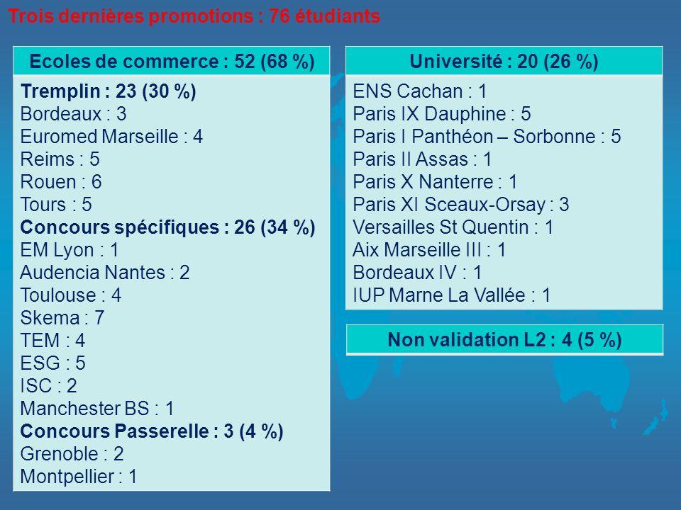 Ecoles de commerce : 52 (68 %) Tremplin : 23 (30 %) Bordeaux : 3 Euromed Marseille : 4 Reims : 5 Rouen : 6 Tours : 5 Concours spécifiques : 26 (34 %)