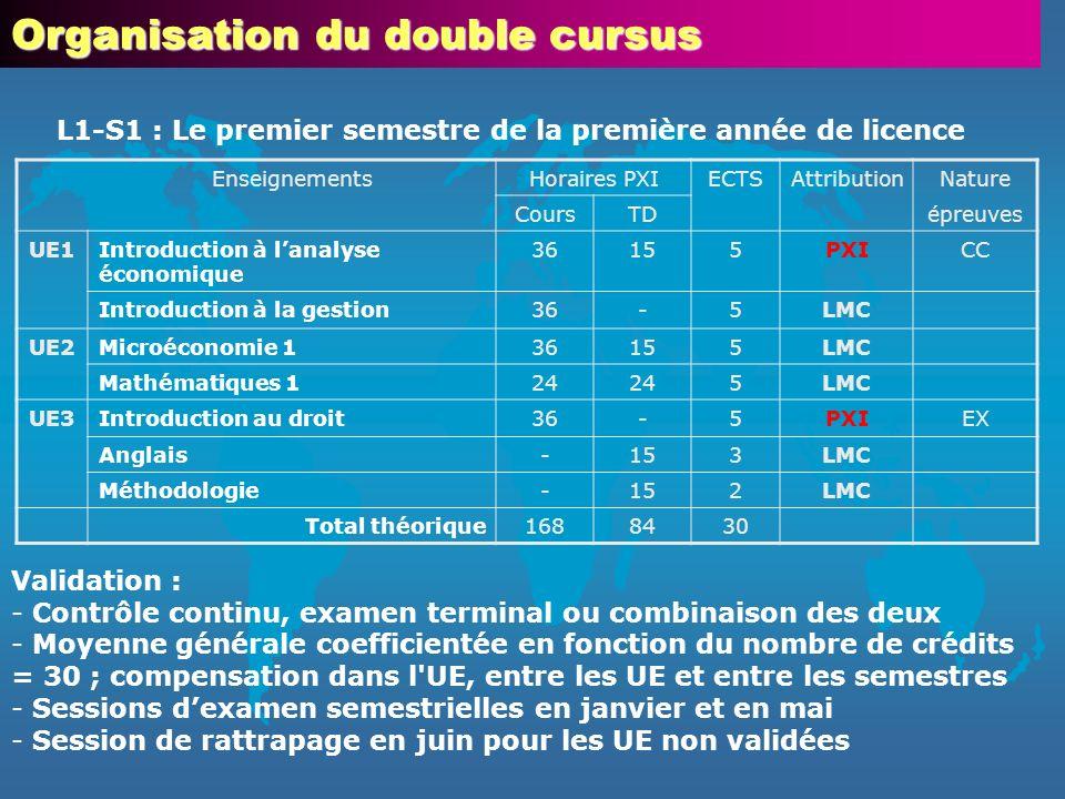 Enseignements Université Paris 11Enseignements CPGE S1 H.
