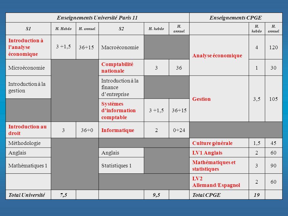 Enseignements Université Paris 11Enseignements CPGE S1 H. HebdoH. annuel S2 H. hebdo H. annuel H. hebdo H. annuel Introduction à lanalyse économique 3