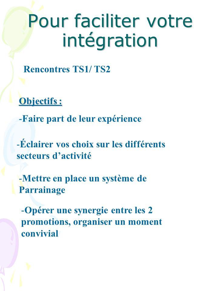Pour faciliter votre intégration Objectifs : -Faire part de leur expérience -Éclairer vos choix sur les différents secteurs dactivité -Mettre en place un système de Parrainage -Opérer une synergie entre les 2 promotions, organiser un moment convivial Rencontres TS1/ TS2