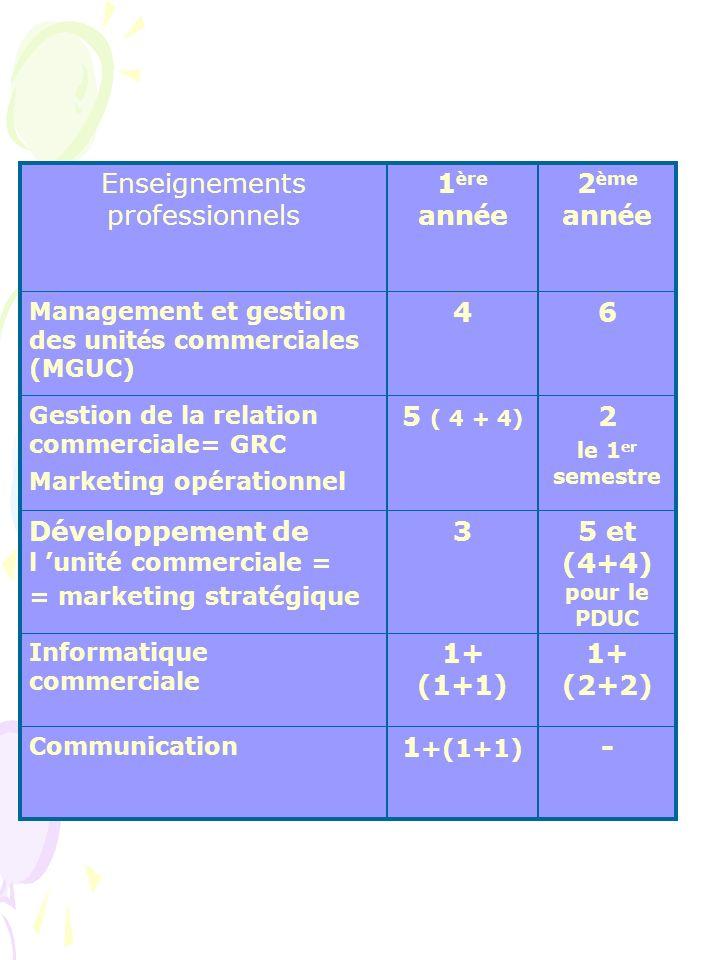 2 è me ann é e 1 è re ann é e Enseignements professionnels -1 +(1+1) Communication 1+ (2+2) 1+ (1+1) Informatique commerciale 5 et (4+4) pour le PDUC 3Développement de l unité commerciale = = marketing stratégique 2 le 1 er semestre 5 ( 4 + 4) Gestion de la relation commerciale= GRC Marketing opérationnel 64 Management et gestion des unit é s commerciales (MGUC)