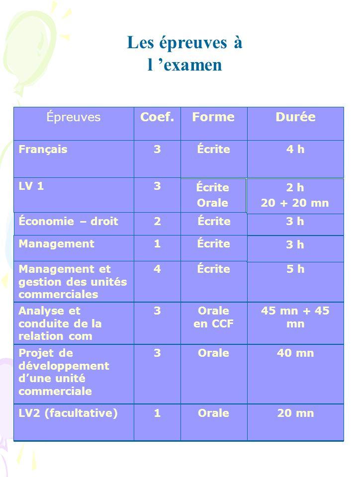 Les épreuves à l examen 20 mnOrale1LV2 (facultative) 40 mnOrale3Projet de développement dune unité commerciale 45 mn + 45 mn Orale en CCF 3Analyse et conduite de la relation com 5 hÉcrite4Management et gestion des unités commerciales 3 hÉcrite2Économie – droit 2 h 20 + 20 mn Écrite Orale 3LV 1 4 hÉcrite3Français DuréeFormeCoef.Épreuves 3 h Écrite1Management