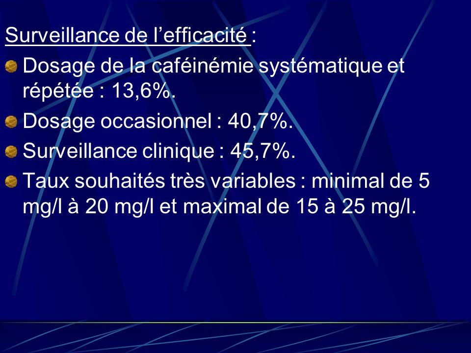Comparaison avec littérature Posologie maximale le plus souvent utilisé 30 mg/kg/j alors que dans littérature 60 mg/kg/j conseillé car voie orale nécessite voie double à la voie IV.
