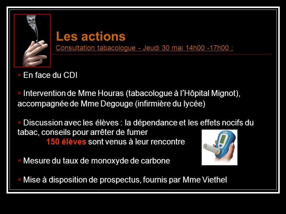 Les actions La mesure du taux de monoxyde de carbone (CO) permet de déterminer, entre autre, l intensité avec laquelle une personne fume et si elle inhale la fumée.
