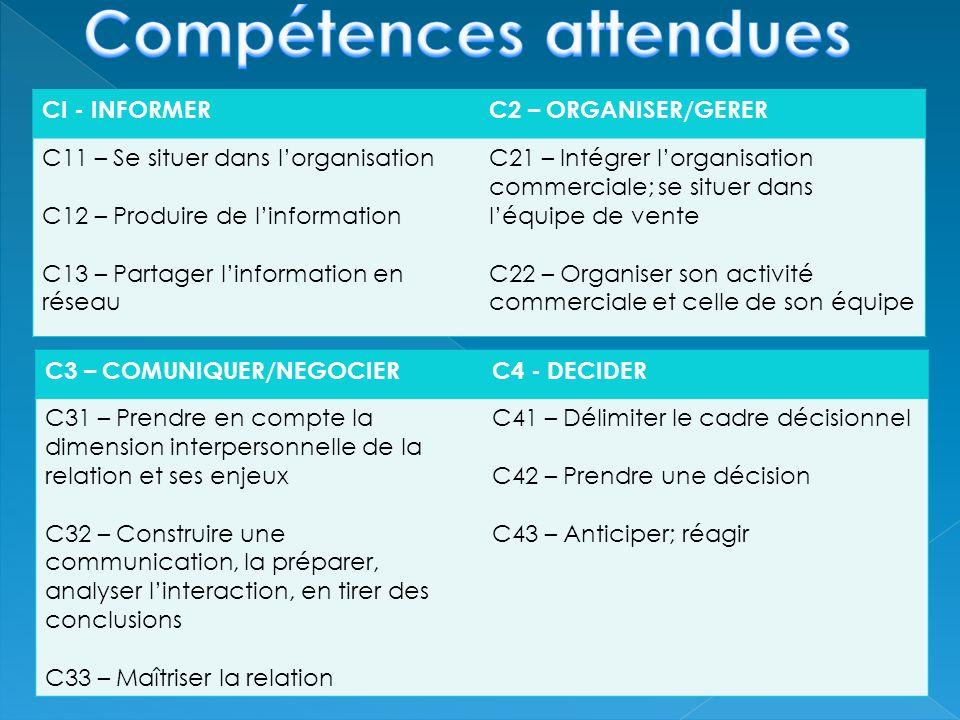 CI - INFORMERC2 – ORGANISER/GERER C11 – Se situer dans lorganisation C12 – Produire de linformation C13 – Partager linformation en réseau C21 – Intégrer lorganisation commerciale; se situer dans léquipe de vente C22 – Organiser son activité commerciale et celle de son équipe C3 – COMUNIQUER/NEGOCIERC4 - DECIDER C31 – Prendre en compte la dimension interpersonnelle de la relation et ses enjeux C32 – Construire une communication, la préparer, analyser linteraction, en tirer des conclusions C33 – Maîtriser la relation C41 – Délimiter le cadre décisionnel C42 – Prendre une décision C43 – Anticiper; réagir