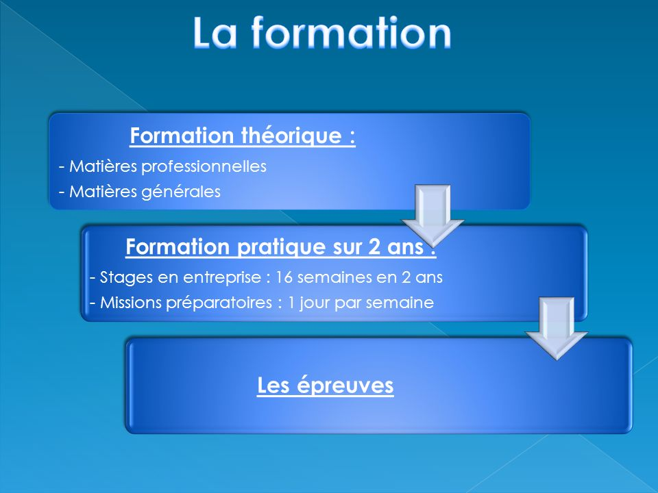 Anglais Economie générale Economie dentreprise Droit Français Langue vivante 2 (option) 3h 2h