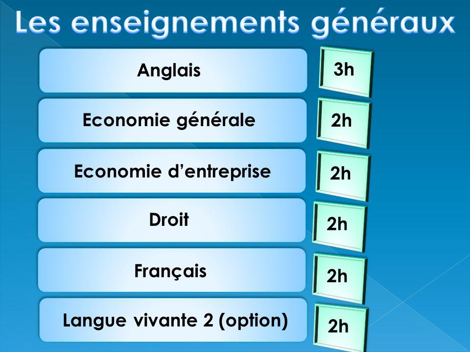 Gestion de clientèles Relation client Management de léquipe commerciale Gestion de projet 5h 3h 6h