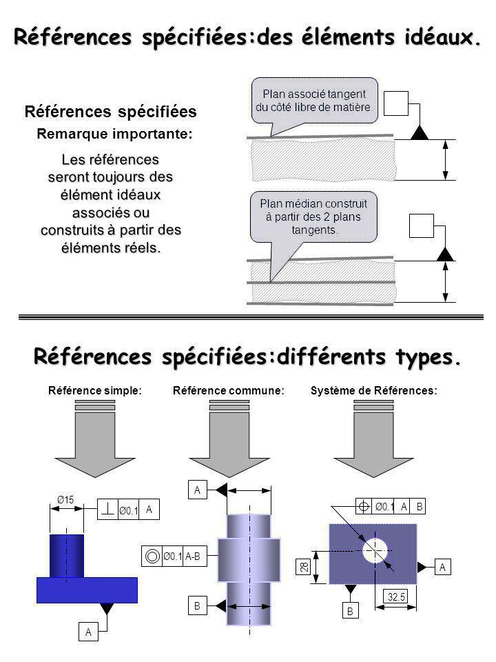 Références spécifiées Remarque importante: Les références seront toujours des élément idéaux associés ou construits à partir des éléments réels. Plan