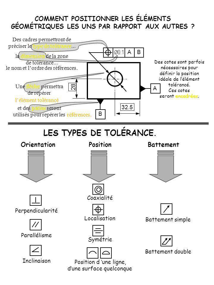 LES TYPES DE TOLÉRANCE.