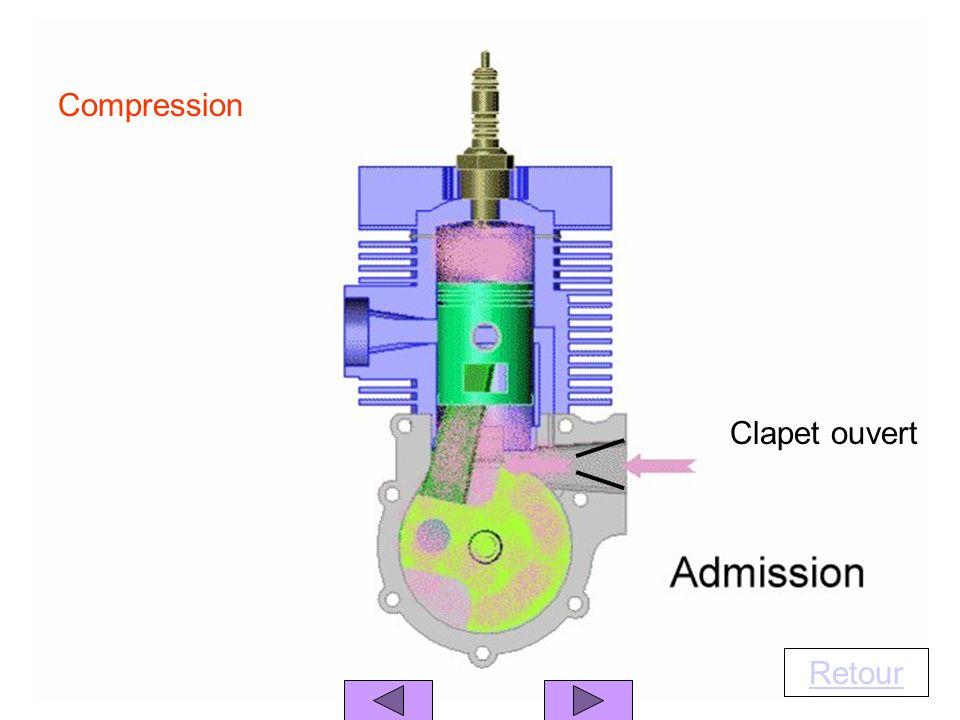 Retour Compression Clapet ouvert