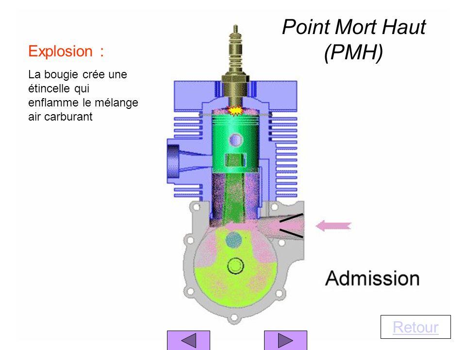 Explosion : La bougie crée une étincelle qui enflamme le mélange air carburant Retour Point Mort Haut (PMH)
