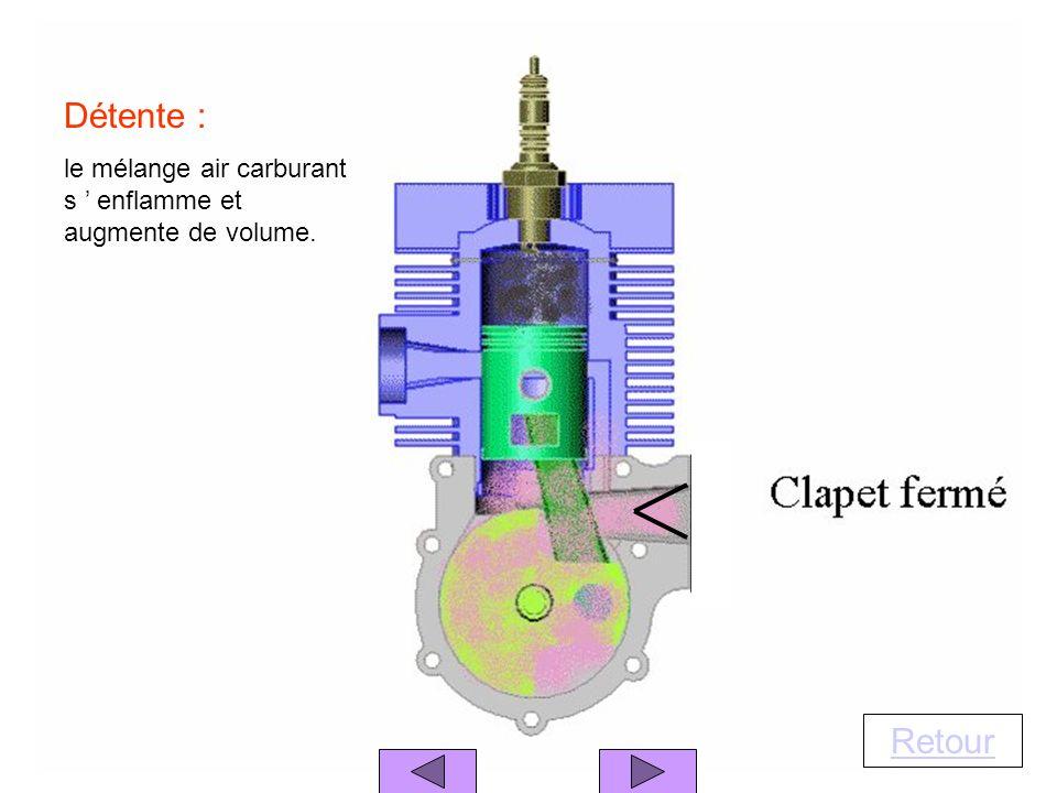 Retour Détente : le mélange air carburant s enflamme et augmente de volume.