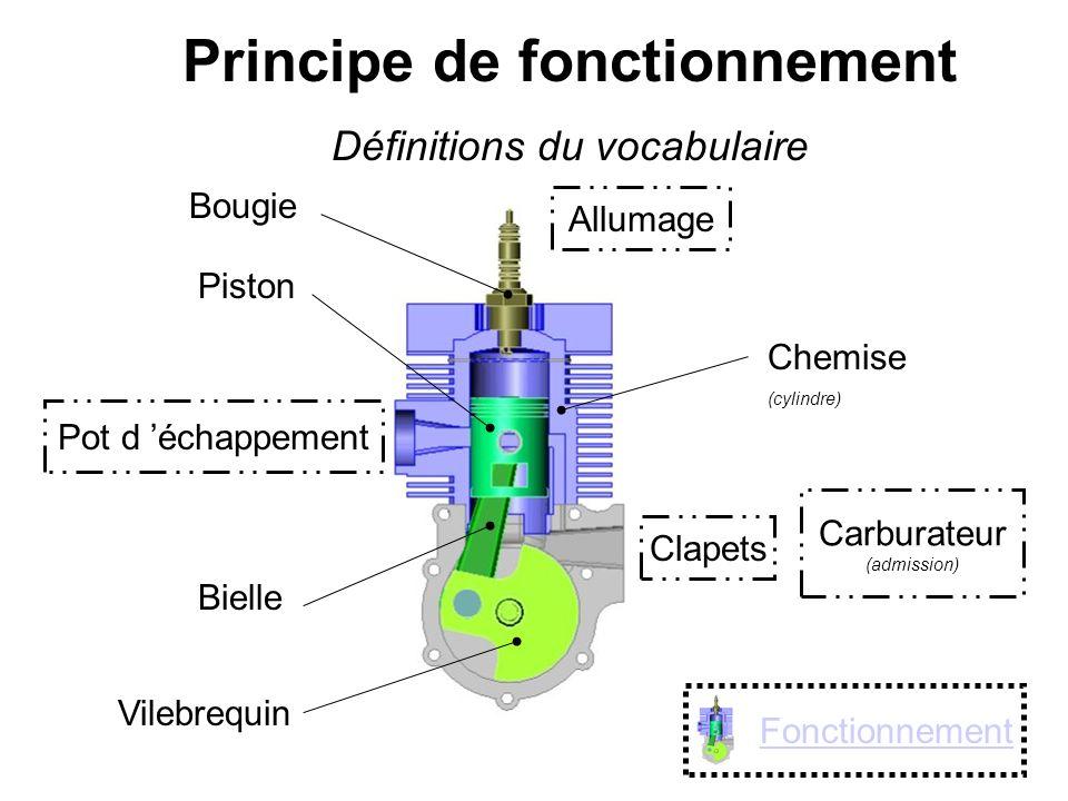Principe de fonctionnement Définitions du vocabulaire Pot d échappement Carburateur (admission) Chemise (cylindre) Bougie Piston Bielle Vilebrequin Cl