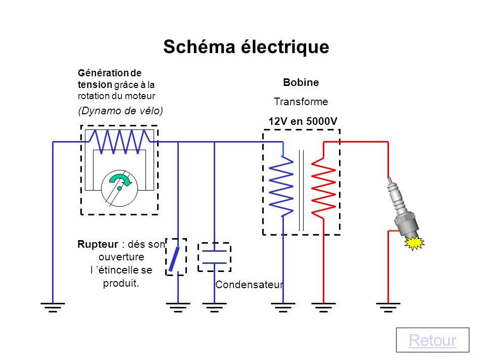 Génération de tension grâce à la rotation du moteur (Dynamo de vélo) Bobine Transforme 12V en 5000V Rupteur : dés son ouverture l étincelle se produit