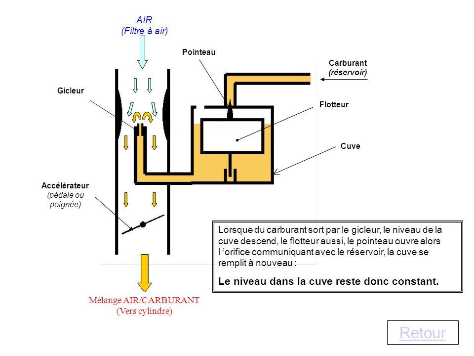 Retour Carburant (réservoir) Flotteur Pointeau Gicleur AIR (Filtre à air) Mélange AIR/CARBURANT (Vers cylindre) Accélérateur (pédale ou poignée) Cuve