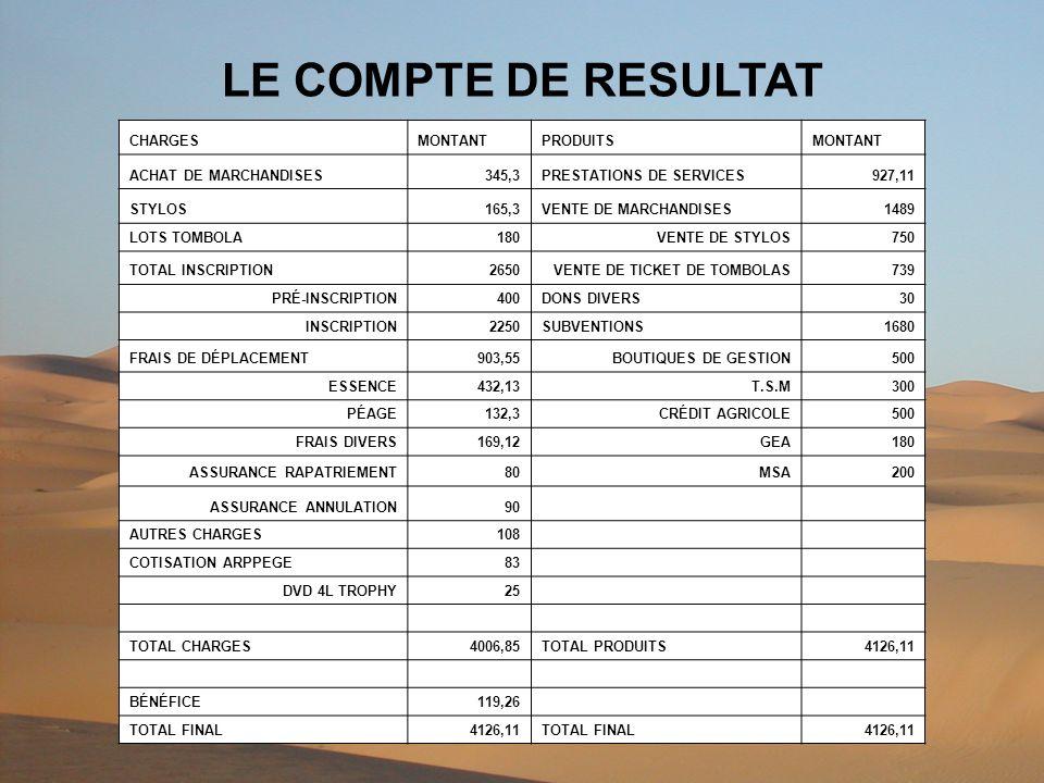 LE COMPTE DE RESULTAT CHARGESMONTANTPRODUITSMONTANT ACHAT DE MARCHANDISES345,3PRESTATIONS DE SERVICES927,11 STYLOS165,3VENTE DE MARCHANDISES1489 LOTS TOMBOLA180VENTE DE STYLOS750 TOTAL INSCRIPTION2650VENTE DE TICKET DE TOMBOLAS739 PRÉ-INSCRIPTION400DONS DIVERS30 INSCRIPTION2250SUBVENTIONS1680 FRAIS DE DÉPLACEMENT903,55BOUTIQUES DE GESTION500 ESSENCE432,13T.S.M300 PÉAGE132,3CRÉDIT AGRICOLE500 FRAIS DIVERS169,12GEA180 ASSURANCE RAPATRIEMENT80MSA200 ASSURANCE ANNULATION90 AUTRES CHARGES108 COTISATION ARPPEGE83 DVD 4L TROPHY25 TOTAL CHARGES4006,85TOTAL PRODUITS4126,11 BÉNÉFICE119,26 TOTAL FINAL4126,11TOTAL FINAL4126,11