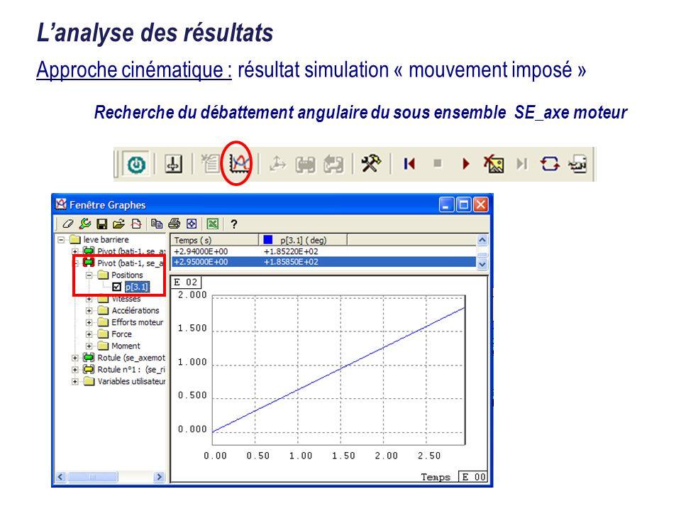 Approche cinématique : résultat simulation « mouvement imposé » Lanalyse des résultats Recherche du débattement angulaire du sous ensemble SE_axe mote