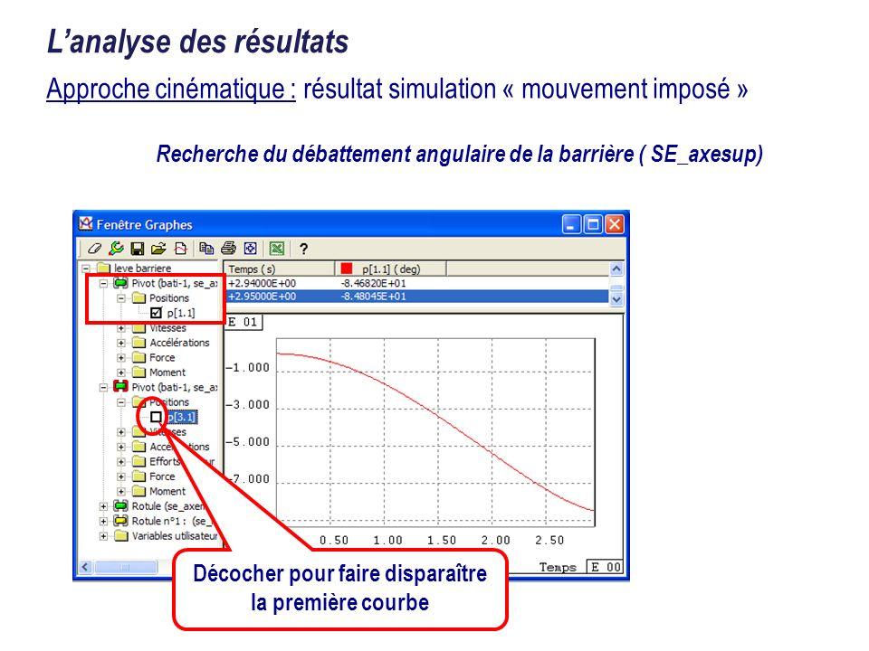 Recherche du débattement angulaire de la barrière ( SE_axesup) Approche cinématique : résultat simulation « mouvement imposé » Lanalyse des résultats