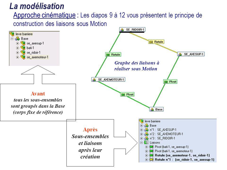 La modélisation Approche cinématique :Construction automatique des liaisons Mode utilisé pour la création des liaisons sous Motion Mode Automatique interprétant les contraintes dassemblage sous SolidWorks pour les traduire en liaison(s) sous Motion.