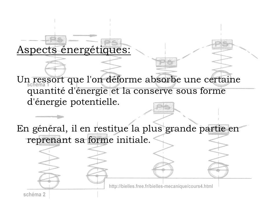 Aspects énergétiques: Un ressort que l'on déforme absorbe une certaine quantité d'énergie et la conserve sous forme d'énergie potentielle. En général,