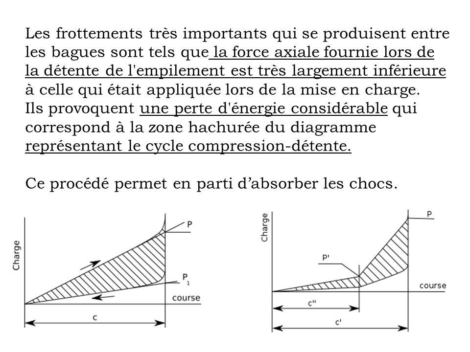 Les frottements très importants qui se produisent entre les bagues sont tels que la force axiale fournie lors de la détente de l'empilement est très l