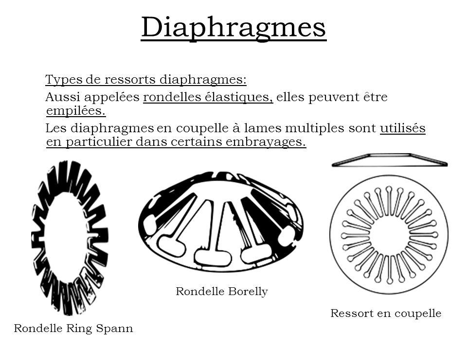 Diaphragmes Types de ressorts diaphragmes: Aussi appelées rondelles élastiques, elles peuvent être empilées. Les diaphragmes en coupelle à lames multi