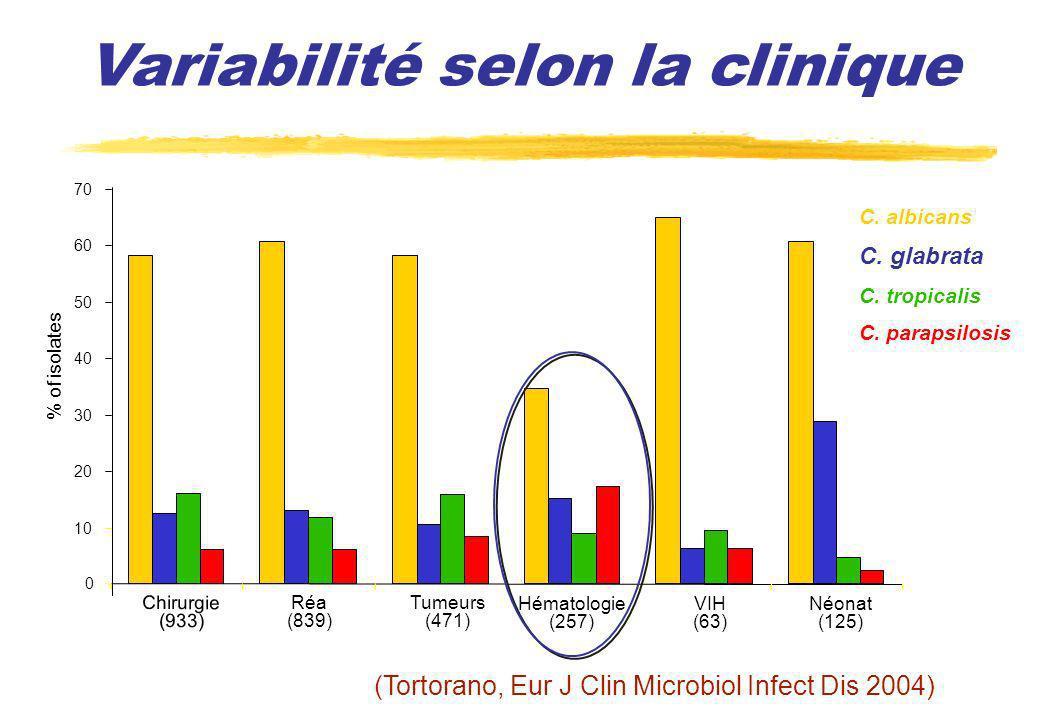 Variabilité selon la clinique 0 10 20 30 40 50 60 70 Chirurgie (933) Réa (839) Tumeurs (471) Hématologie (257) VIH (63) Néonat (125) % of isolates C.