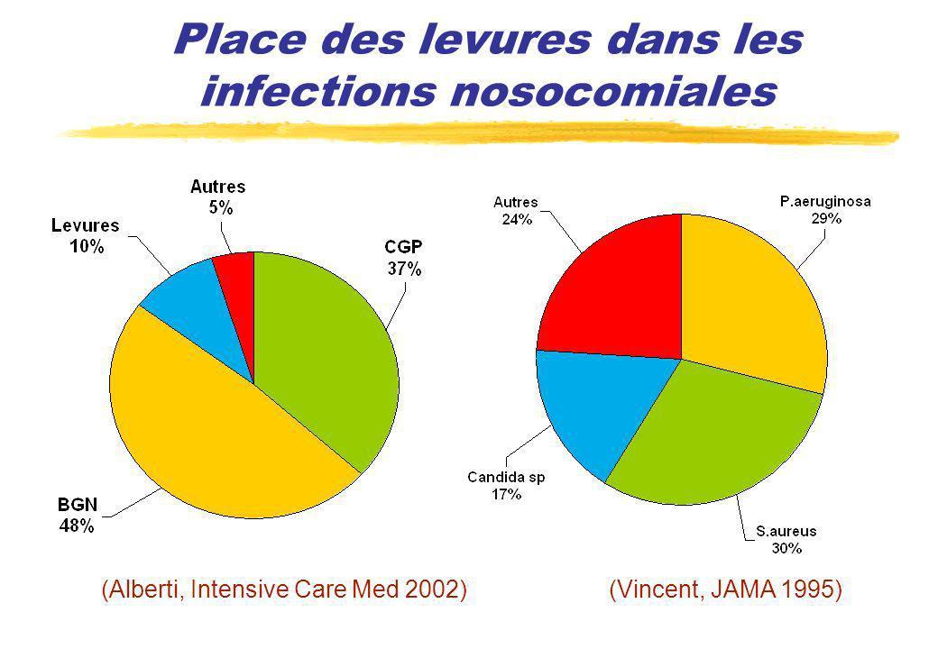 Place des levures aux USA dans les sepsis sévères (Martin, N Engl J Med 2003)