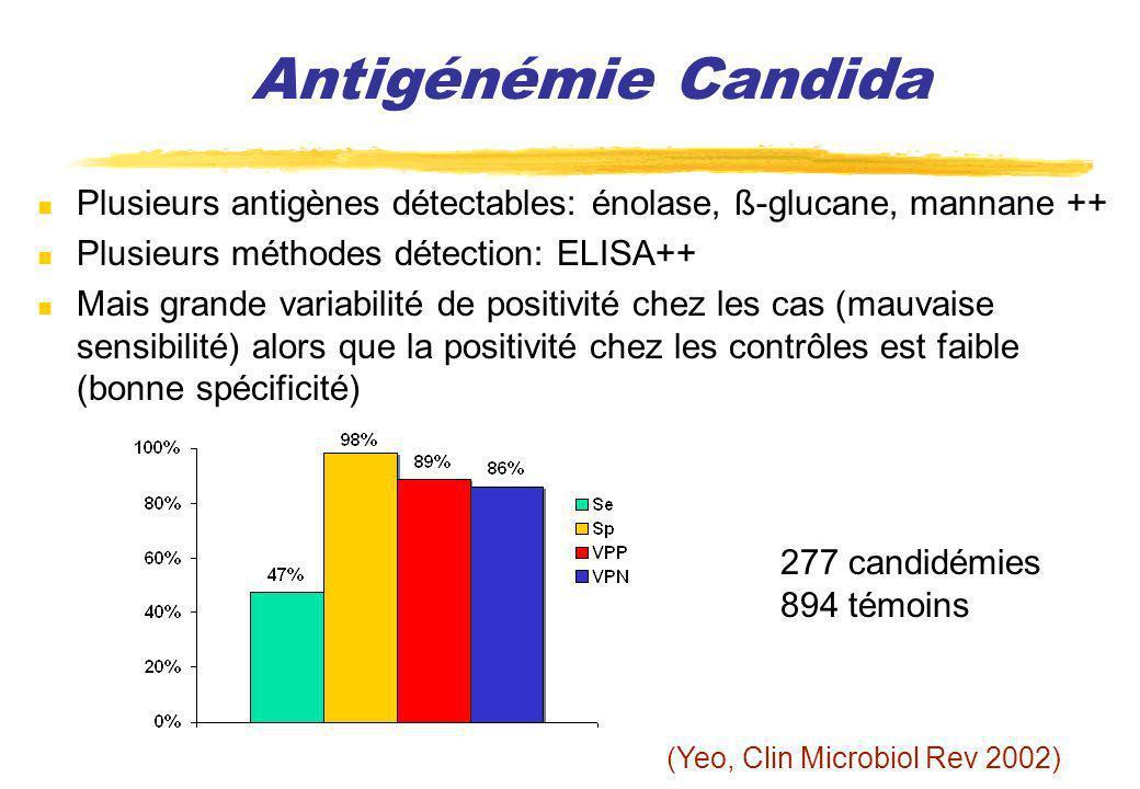 Antigénémie Candida Plusieurs antigènes détectables: énolase, ß-glucane, mannane ++ Plusieurs méthodes détection: ELISA++ Mais grande variabilité de p