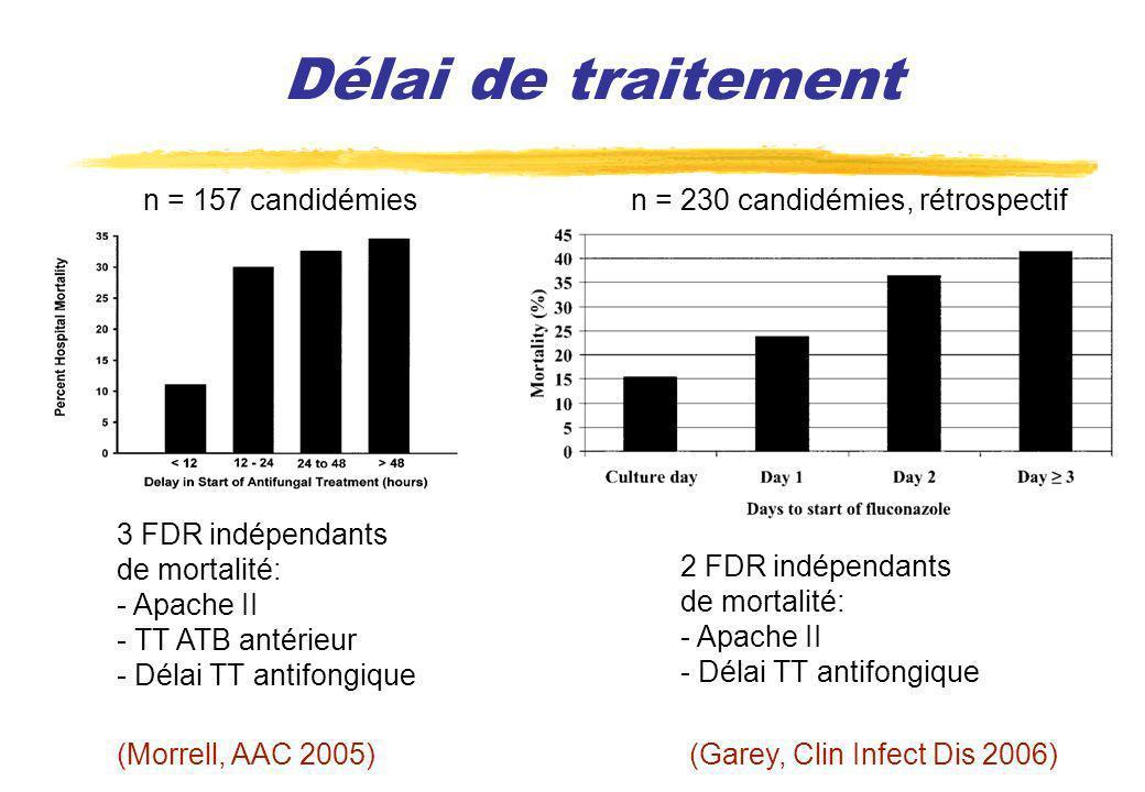 Délai de traitement n = 157 candidémies 3 FDR indépendants de mortalité: - Apache II - TT ATB antérieur - Délai TT antifongique (Morrell, AAC 2005) n