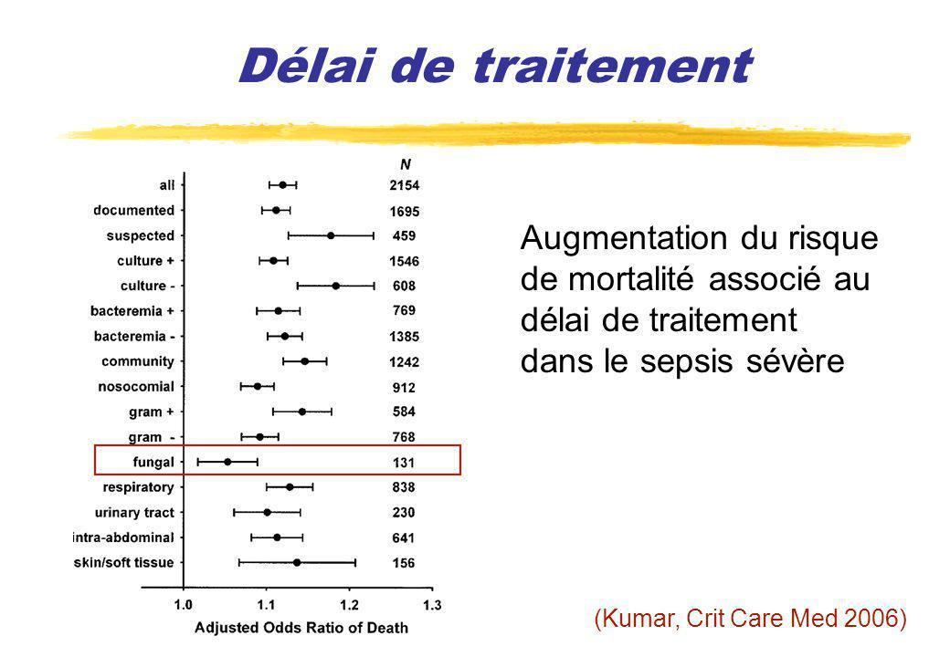 Délai de traitement (Kumar, Crit Care Med 2006) Augmentation du risque de mortalité associé au délai de traitement dans le sepsis sévère