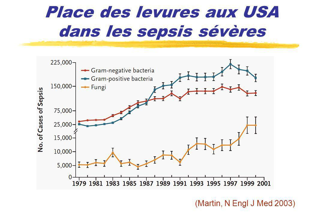 Evolution de la mortalité aux USA (Pfaller, Clin Microbiol Rev 2007)