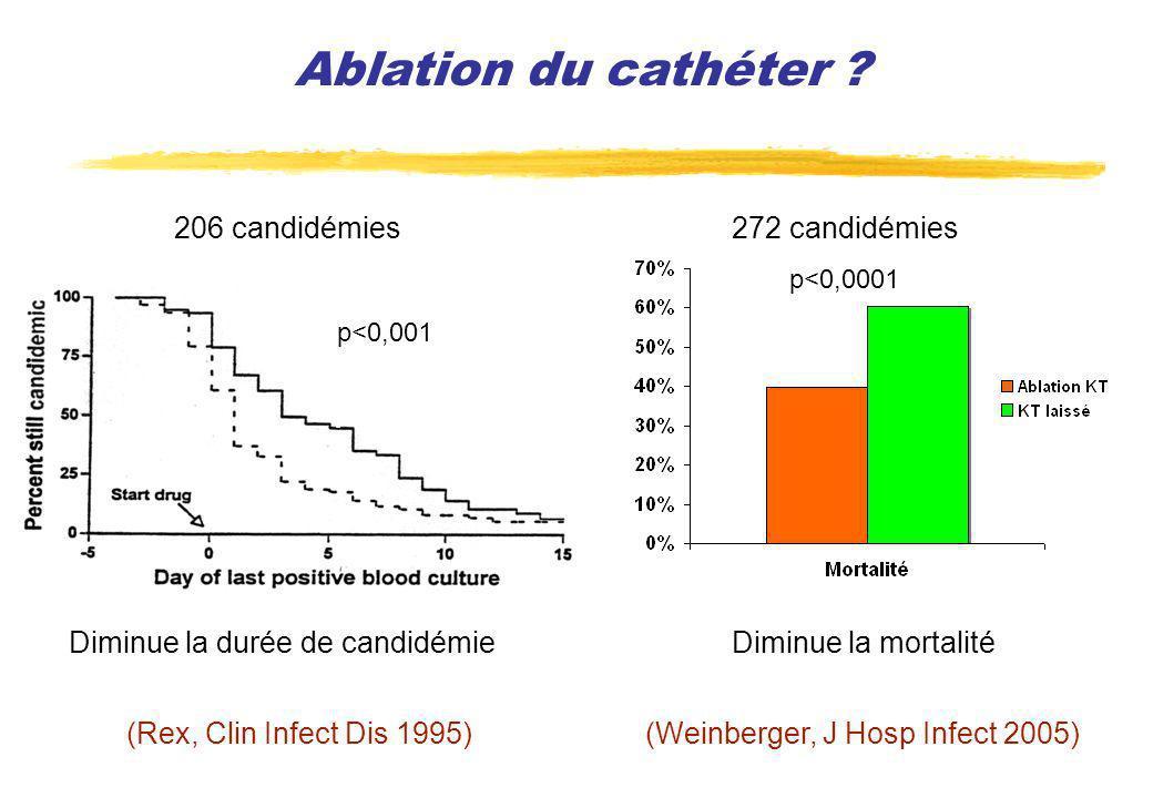(Rex, Clin Infect Dis 1995) Ablation du cathéter ? p<0,001 Diminue la durée de candidémieDiminue la mortalité p<0,0001 (Weinberger, J Hosp Infect 2005