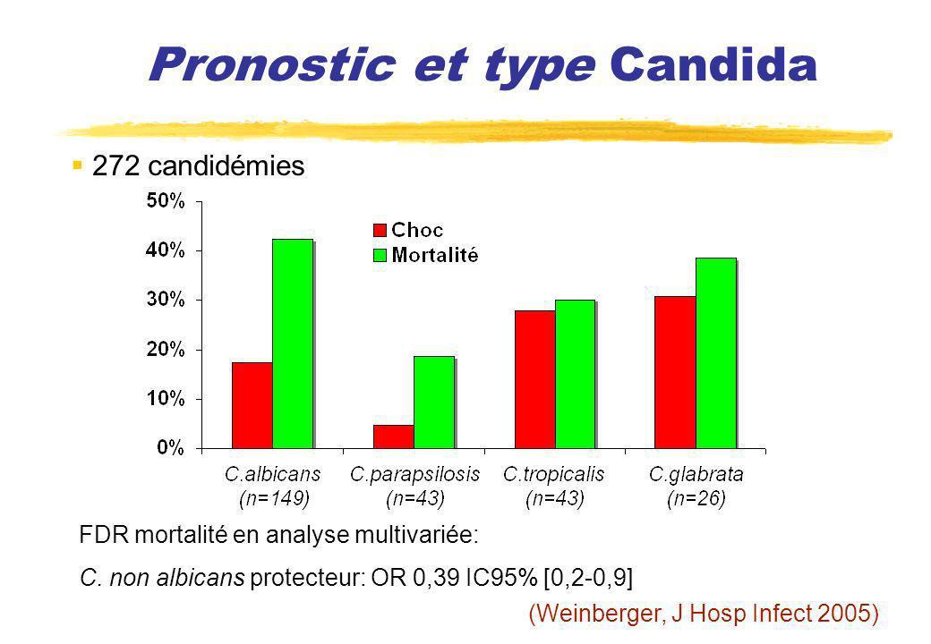 Pronostic et type Candida 272 candidémies FDR mortalité en analyse multivariée: C. non albicans protecteur: OR 0,39 IC95% [0,2-0,9] (Weinberger, J Hos