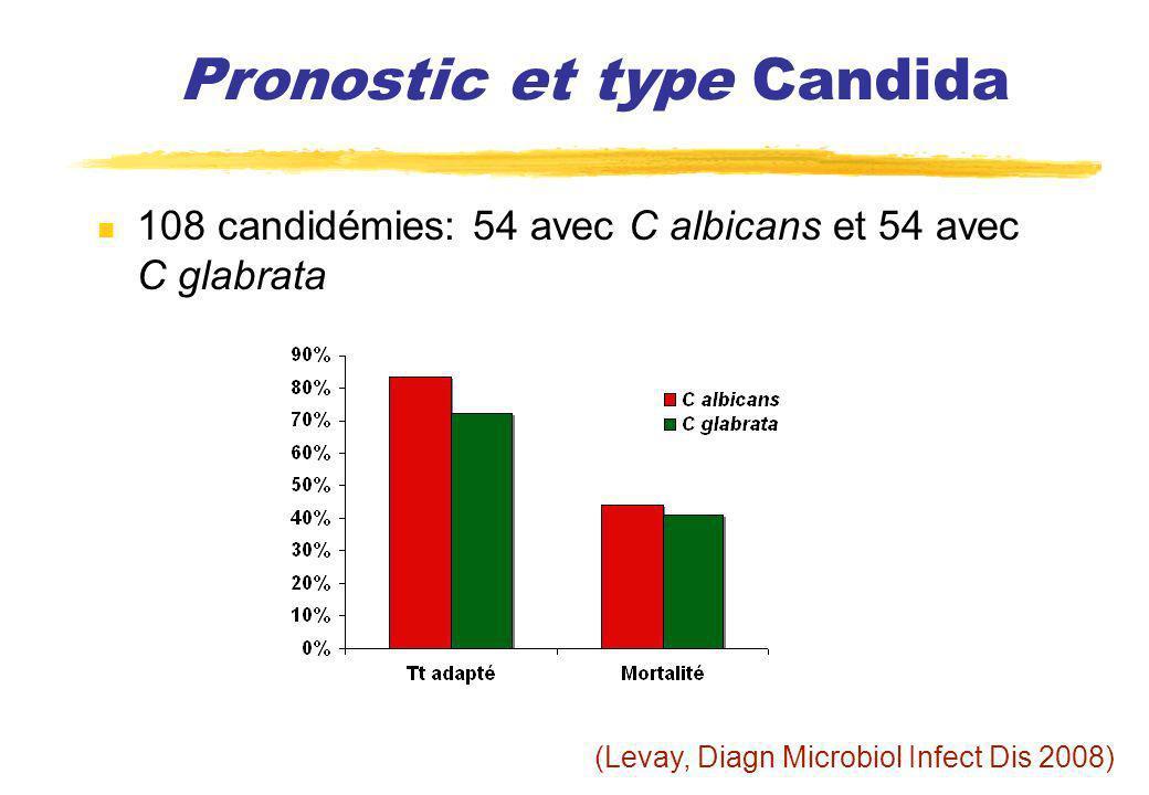 108 candidémies: 54 avec C albicans et 54 avec C glabrata Pronostic et type Candida (Levay, Diagn Microbiol Infect Dis 2008)