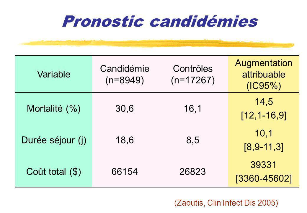 Pronostic candidémies Variable Candidémie (n=8949) Contrôles (n=17267) Augmentation attribuable (IC95%) Mortalité (%)30,616,1 14,5 [12,1-16,9] Durée s