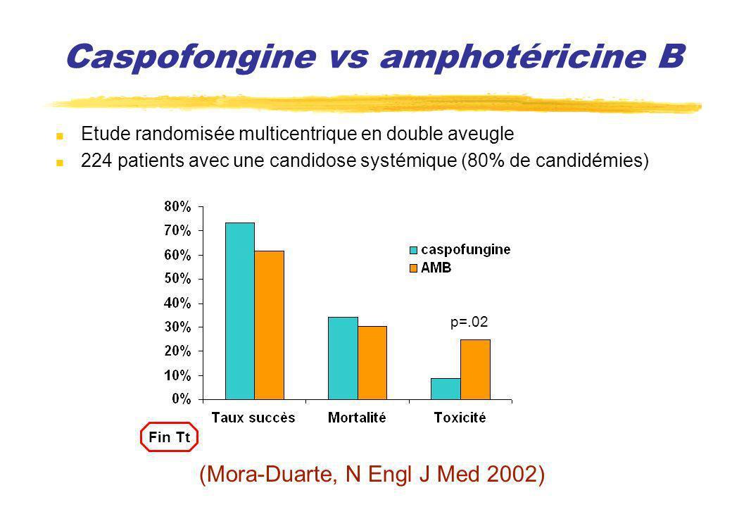 Caspofongine vs amphotéricine B Etude randomisée multicentrique en double aveugle 224 patients avec une candidose systémique (80% de candidémies) (Mor