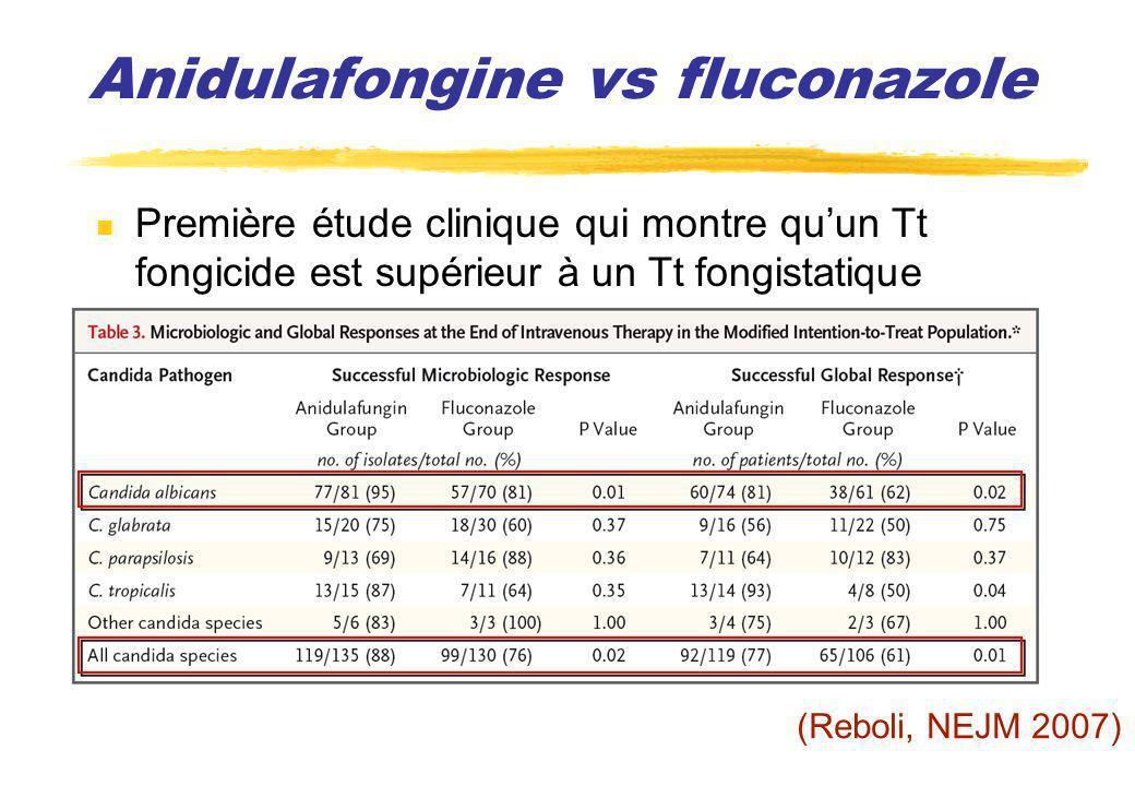 Anidulafongine vs fluconazole Première étude clinique qui montre quun Tt fongicide est supérieur à un Tt fongistatique (Reboli, NEJM 2007)